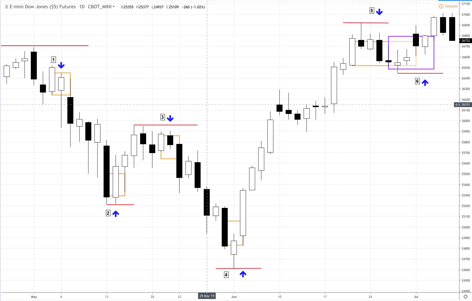 How To Trade Using Renko Charts