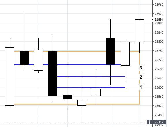 Renko Charts 5