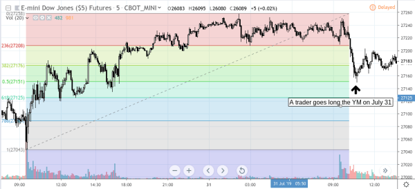 Futures Trading Technical Analysis - Is There an Economic Report on the Horizon