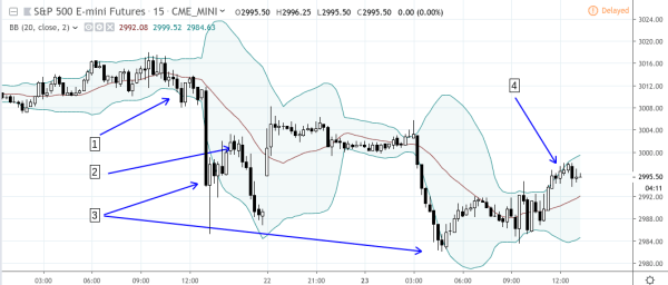Bollinger Bands on an intraday scale
