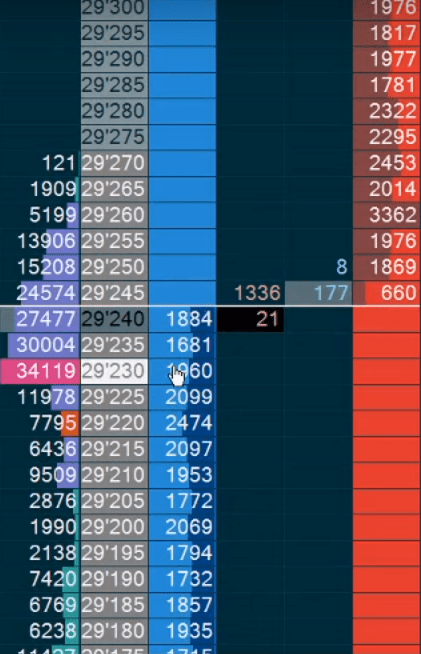 Level II Market Data