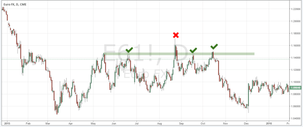 Support and resistance levels touches