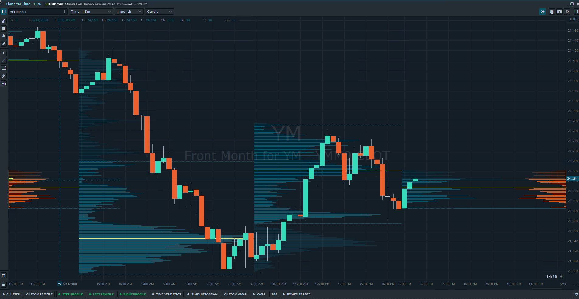 Best Order Flow Indicators To Spot Buying And Selling Pressure