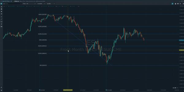 Stop Loss Orders Fibonacci Levels