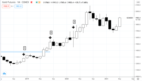 Gold Futures - Monthly Chart - June 2018 to May 2021