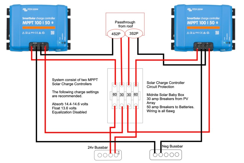 Wiring Diagram Twin 100/50 solar charge controllers.