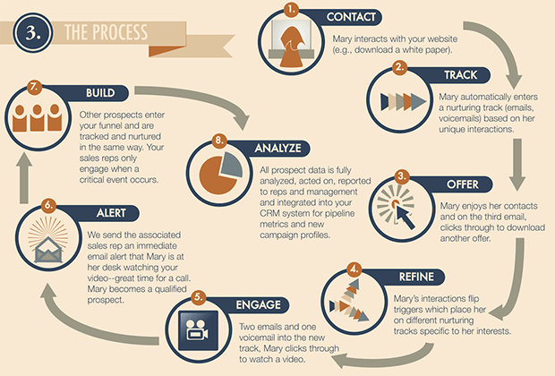 lead nurturing campaign examples