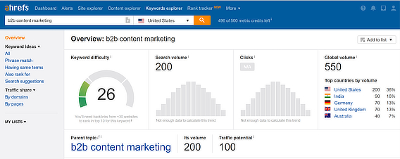 ahrefs best keyword research tool chart detail