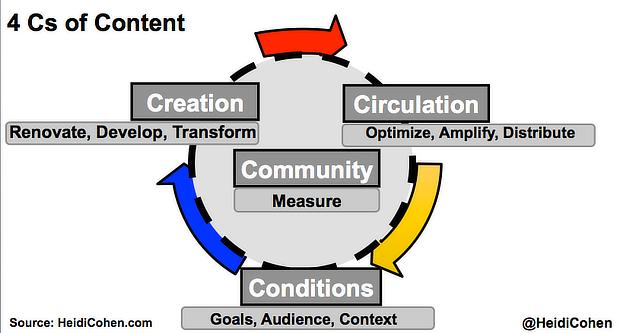 google seo tips 4Cs_of_Content