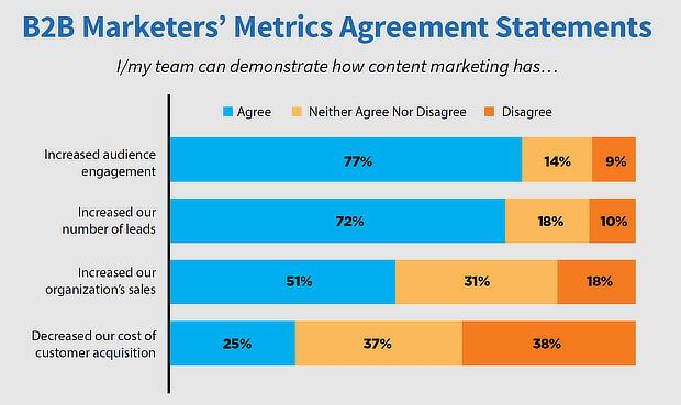 statistiche di marketing - contenuto