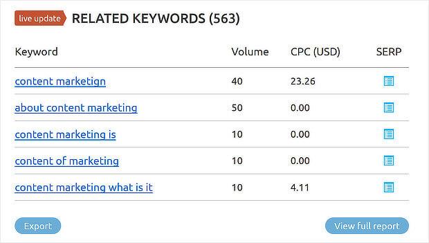 2 semrush related keyword search