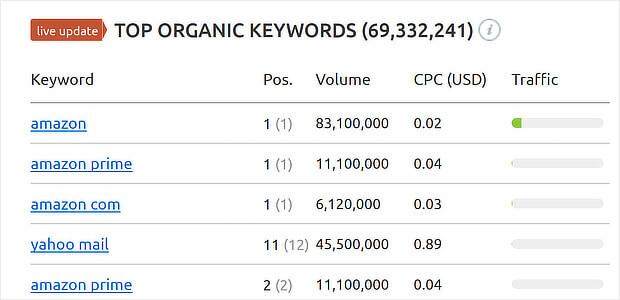 amazon semrush domain analytics(1)
