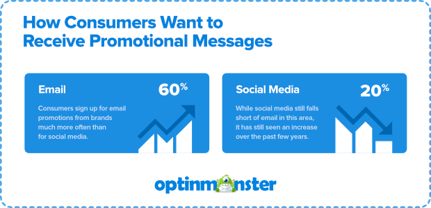 consumers are more interested in receiving promotional emails