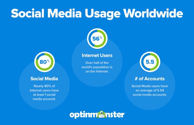 social media usage worldwide