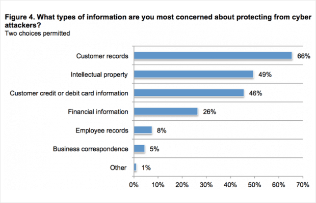 types of info users are concerned about protecting from cyber attackers