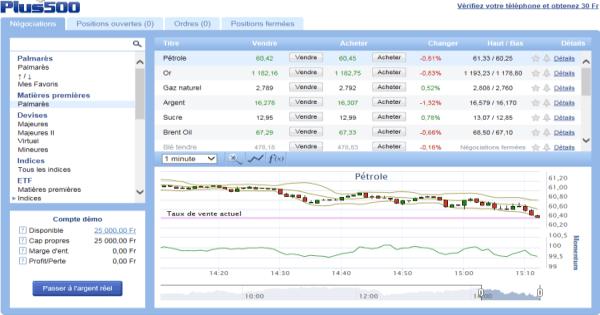 Plateforme de trading plus500
