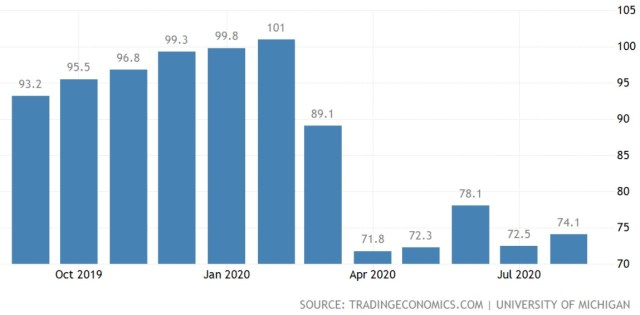United States Consumer Sentiment - Law of Large Numbers