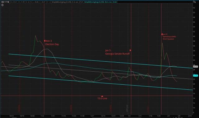 CBOE Market Volatility Index (VIX) - 02/07/2021