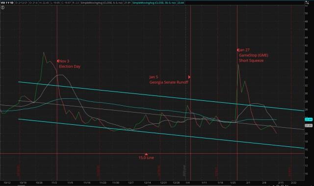 CBOE Market Volatility Index - 02/14/2021