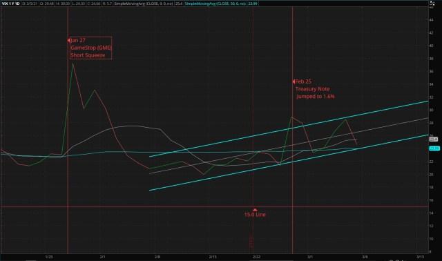 ThinkorSwin Charts: CBOE Market Volatility Index - 03/07/2021