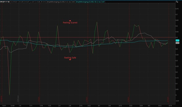 S&P 500 Put/Call Ratio - as of 04/18/21