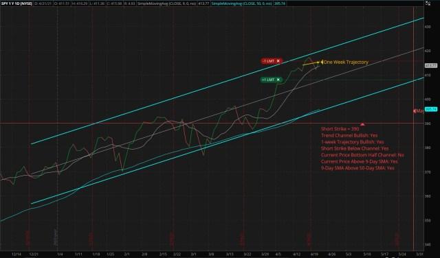 Vertical Bull Put Credit Spread - SPY- Short: 390 Put - Long: 375 Put
