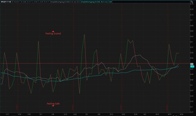 S&P 500 Put/Call Ratio - as of 04/25/21