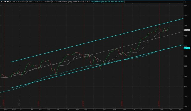 Daily S&P 500 Index - Four Months Trend (Updated 04/23/2021)
