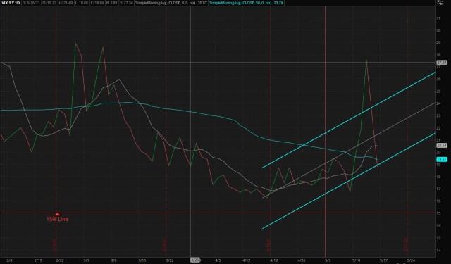 CBOE Market Volatility Index - 05/16/2021