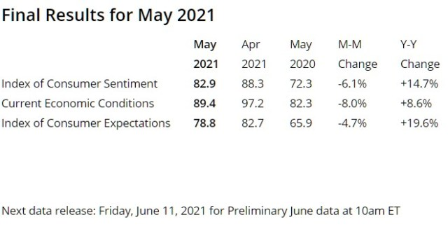 Consumer Index for May