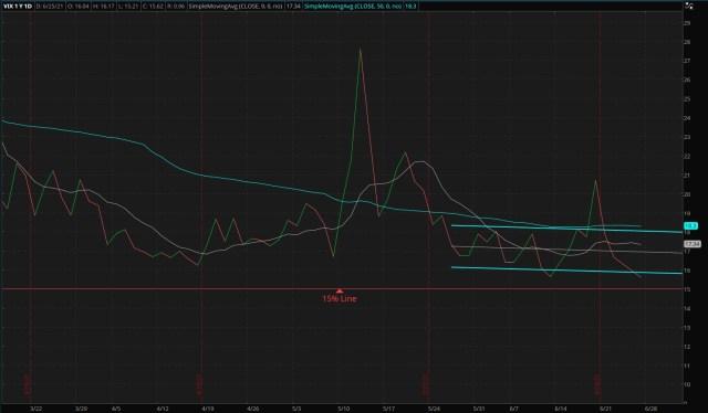 CBOE Market Volatility Index - 06/28/2021