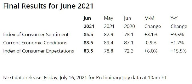 Consumer Sentiment as of 6/27/2021