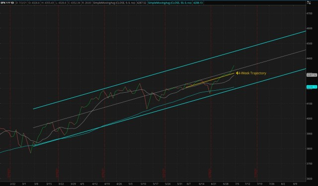 Daily S&P 500 Index - Four Months Trend (Updated 07/04/2021)