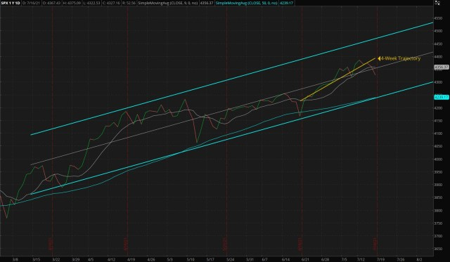 ThinkorSwim/Daily S&P 500 Index - Four Months Trend (Updated 07/18/2021)