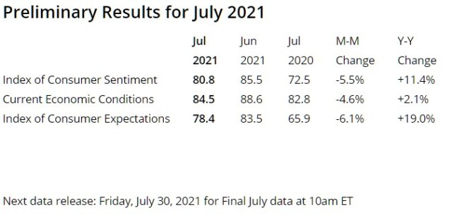 Consumer Sentiment Index as of 7/16/2021