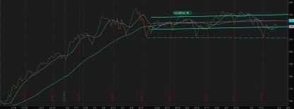 Russell 2000 Index (IWM) moves sideways for months