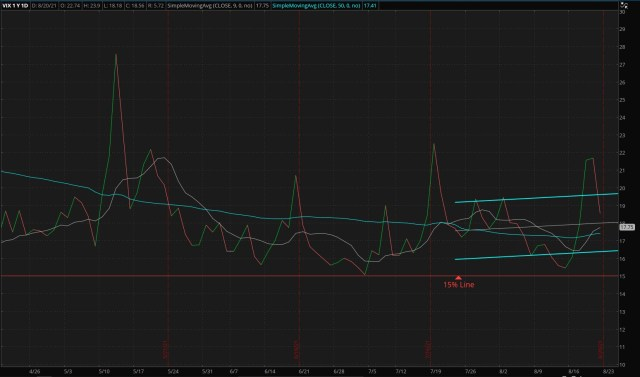 ThinkorSwim/CBOE Market Volatility Index - 08/22/2021