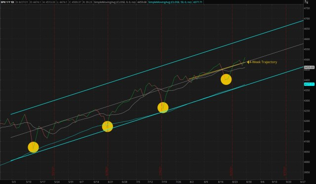 How to use ThinkorSwim - ThinkorSwim/Daily S&P 500 Index - Four Months Trend (Updated 08/29/2021)
