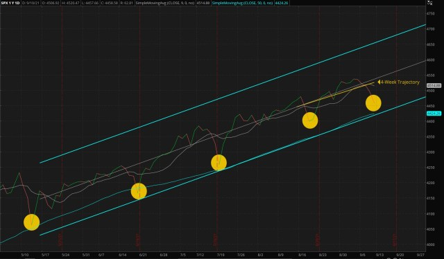 ThinkorSwim/Daily S&P 500 Index - Four Months Trend (Updated 09/12/2021)