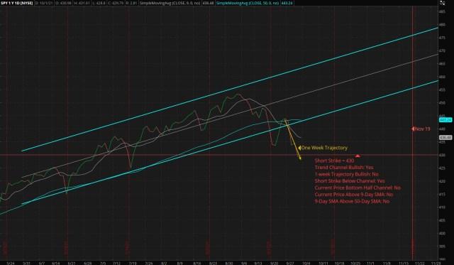 ThinkorSwim Chart: Vertical Bull Put Credit Spread – SPY – Short: 430 Put – Long: 415 Put