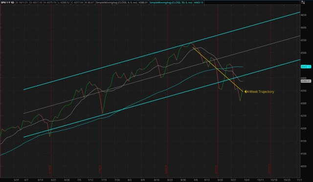 ThinkorSwim Chart: Daily S&P 500 Index - Four Months Trend (Updated 10/03/2021)