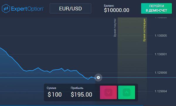 binarne opcije s besplatnim demo računom najbolja mreža za ulaganje u bitcoin za 50 €