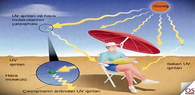 Ultraviyole Işın Nedir?