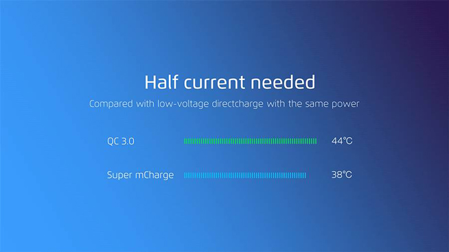 Meizu released Super mCharge fast charge: the market is the fastest 20 minutes full of mobile phones