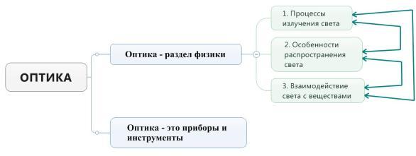 "Общая структура понятия ""Оптика"""