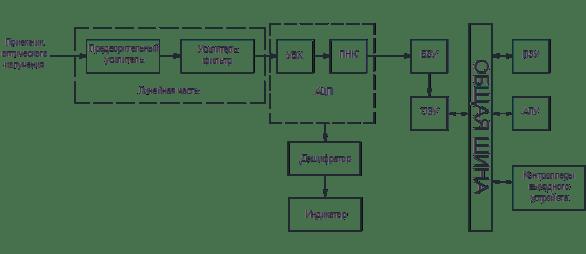 Аналого-цифровые тракты - структурная схема
