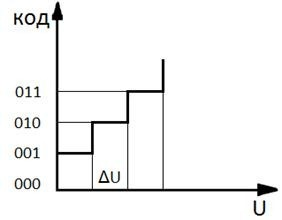 Аналого-цифровые тракты - Преобразование «непрерывная величина-код»