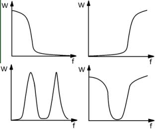 Функции пропускания сигнала в зависимости от частоты для различных видов фильтров