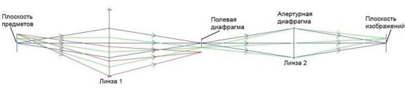 Оптическая система с полевой диафрагмой - уменьшенная полевая диафрагма
