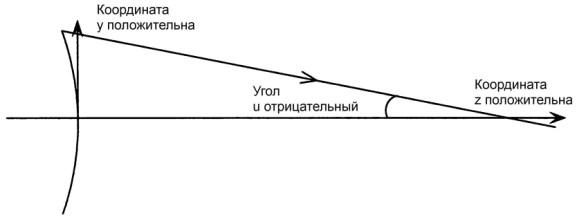 Рисунок 1. Правило знаков.